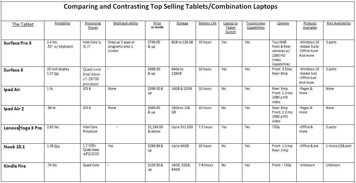 Tablet_Comparisons
