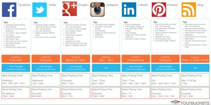 socialmediachannelstips-1.png